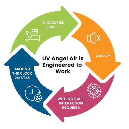 UV Angel Air is Engineered to Work